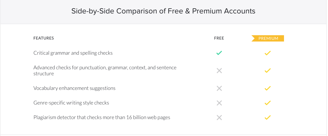 grammarly free vs premium version comparison