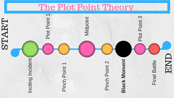 the Plot Point Theory Story Structure outline Image