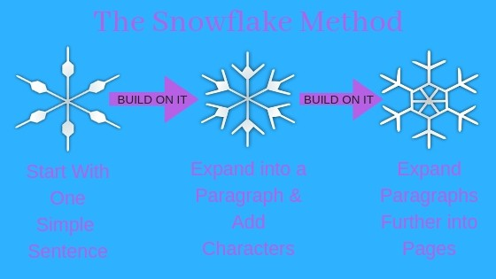 The Snowflake Method of Outlining