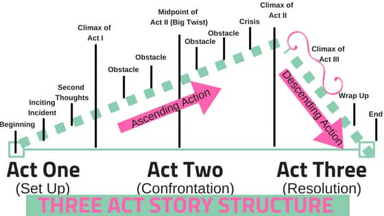 3 act story structure outline visual