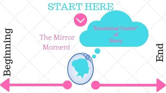 The Mirror Moment Outlining Method